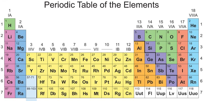Extract from Periodic Table - no chemical free here